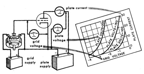 grid resistor values load line construction