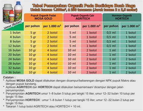 Pupuk Dolomit Untuk Durian tenologi budidaya buah naga organik mmc agrokompleks mmc