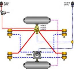 Air Brake Systems On Trailers Medalistuyel Air Brake Parts Diagram