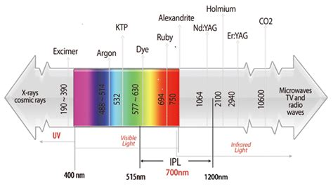 laser diodes spectrum 187 lasers what are they and what do they do