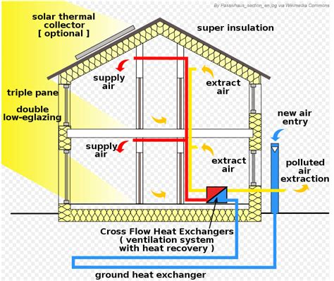 Thermal Envelope House Plans House And Home Design