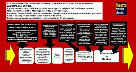 cual es la nueva reforma laboral 2016 en ecuador nuestros derechos laborales reforma laboral oficial