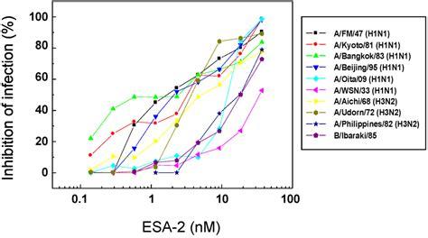 Kalkulator 2 Layar Esa 879 marine drugs free text entry inhibition of influenza viruses with high mannose binding