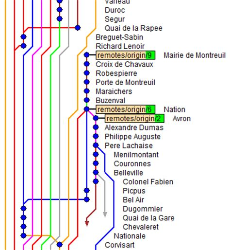 git tutorial graph github vbarbaresi metrogit paris metro lines on a git graph
