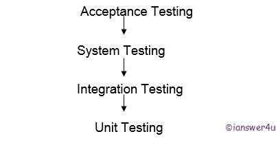 integration testing in software testing i answer 4 u