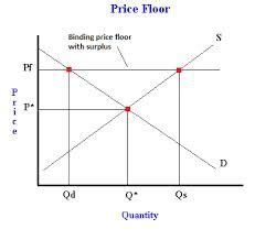 Why Might The Government Establish This Price Ceiling by Econ 201 Flashcards Quizlet