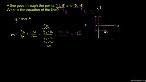 how to find slope from a 100 finding slope from two points worksheet answers