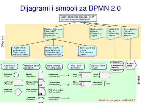 diagram bpmn opis diagram bpmn opis images how to guide and refrence