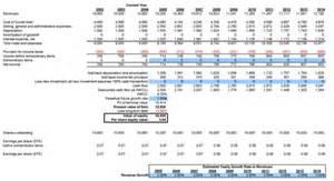 t 233 l 233 charger business valuation model excel gratuit