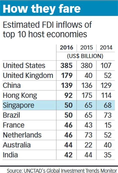 singapore remains a top fdi destination globally