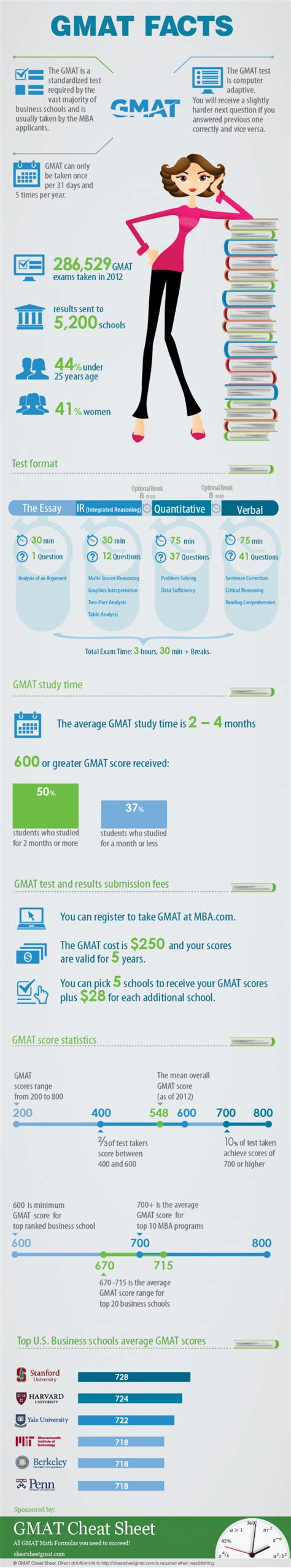 Stanford Mba Gmat Gre by Complete Guide About The Gmat Test Infographics Graphs Net
