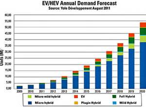 Electric Vehicle Market Forecasts Uk Advanced Power Switches Boost Micro Hybrid Emissions Gains