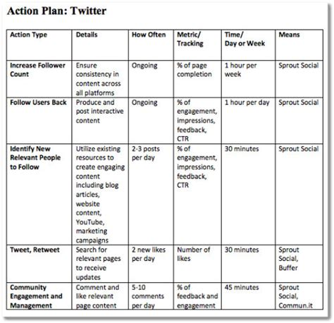 social media communication plan template 4 step plan to a successful small business