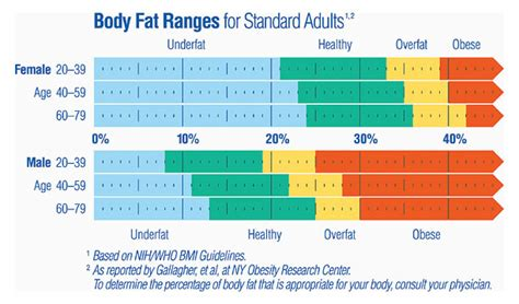 healthy fats range mass index don t pay any attention to it the