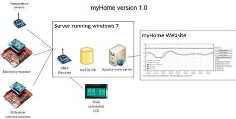 myhome home automation with arduino and xbee