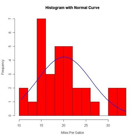 r density plots