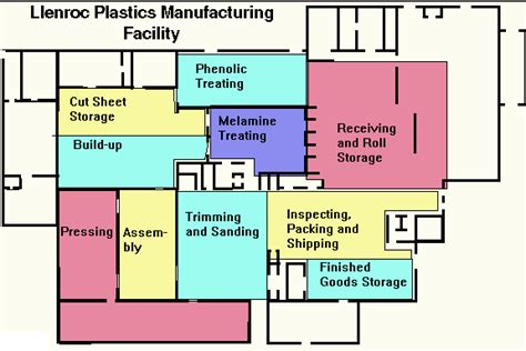 manufacturing layout strategy table of contents