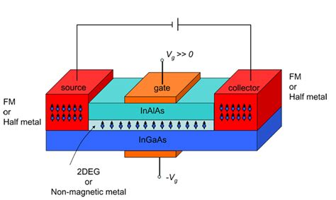 field effect transistor fet adalah research center for magnetic and spintronic materials