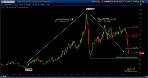 Light Sweet Crude Price by Crude Futures The Fib Doctor