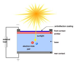 fundamentals  photovoltaics mechanical engineering mit opencourseware