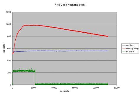data diode hack rice cooker eco hack page 2 ecorenovator