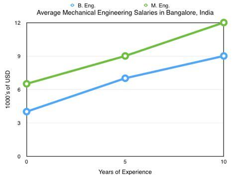 layout design engineer salary mechanical engineering salary study my worldwide