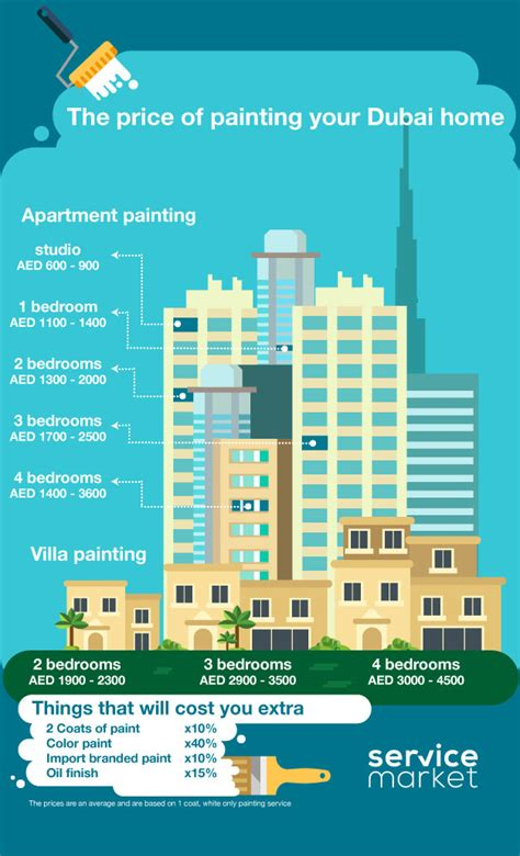 how much does it cost to paint 2 bedroom apartment how much does it cost to paint 2 bedroom apartment how
