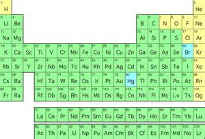 periodic table of elements makethebrainhappy