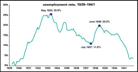 when fdr became president unemployment rate 1930s phantasms from the right how to make up stories