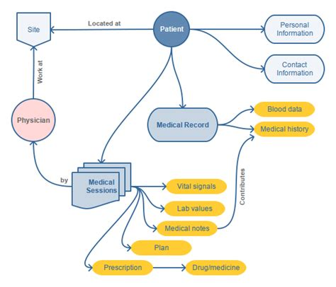 pencil project network diagram features pencil project