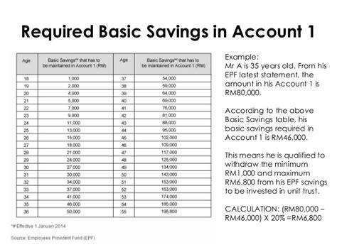 basic savings epf table epf member investment scheme for unit trust