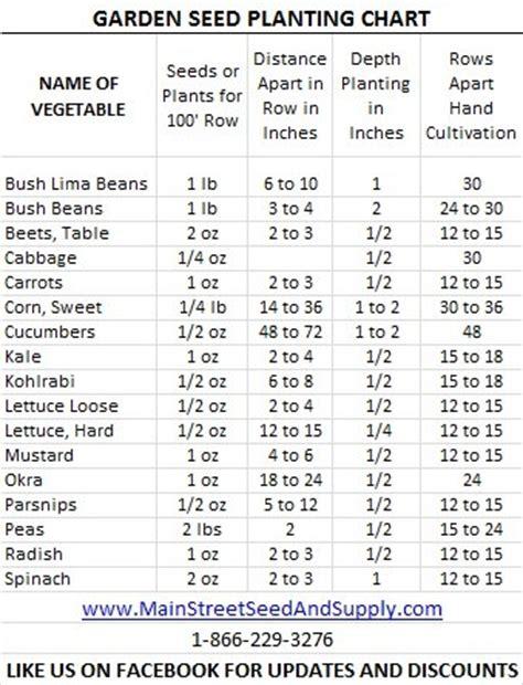 garden chart garden seed planting chart mainstreet seed supply