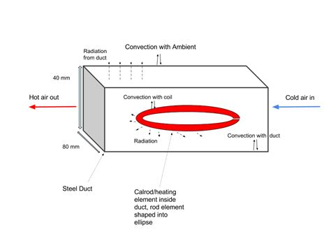 computation of conduction and duct flow heat transfer books modeling heat transfer coefficient calculation for