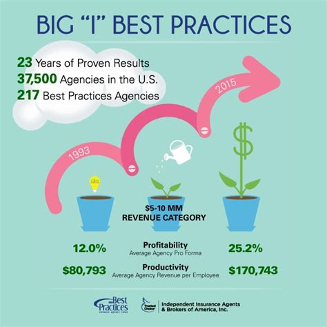 best practice news resources best practices