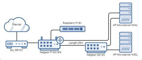 home server network design home server network design diy home server diyhomeserver co uk