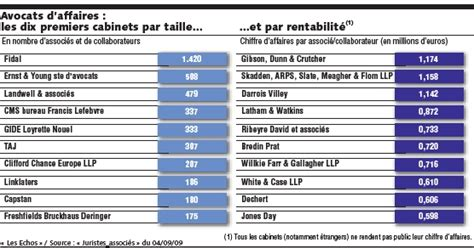 Cabinet D Avocat D Affaires by Redistribution Des Cartes Chez Les Avocats D Affaires