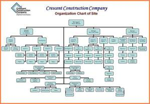 Construction Organizational Chart Template by Construction Organizational Chart Template Contegri