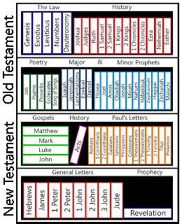 bible sections bible divisions