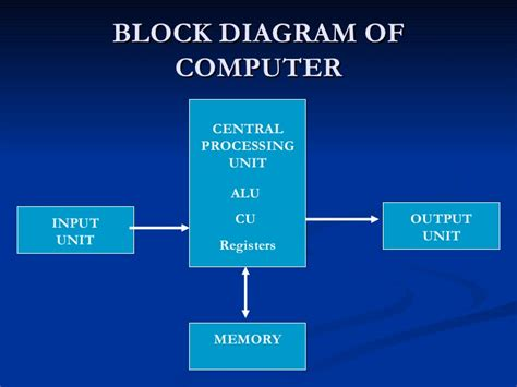 block diagram of computer system ppt images