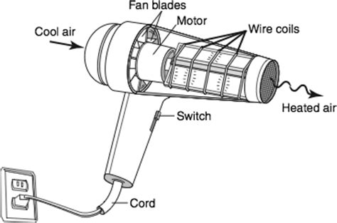 Hair Dryer How It Works how do hairdryers work siowfa16 science in our world