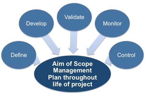 design management scope planning how to manage the project scope
