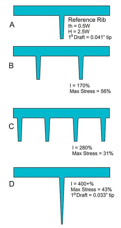 design guidelines plastic parts plastic part rib design guidelines