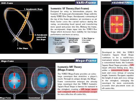 Raket Yonex Isometric 65 Light dan tauladan tip memilih raket badminton
