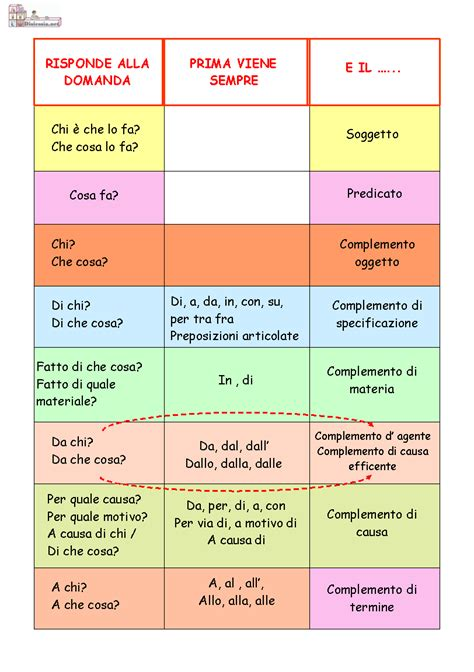 diversi analisi grammaticale analisi logica aiutodislessia net