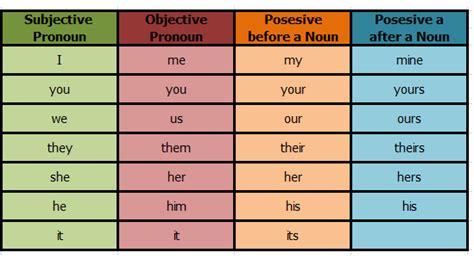 tutorial bahasa inggris untuk pemula tips belajar bahasa inggris pemula pronoun kata ganti