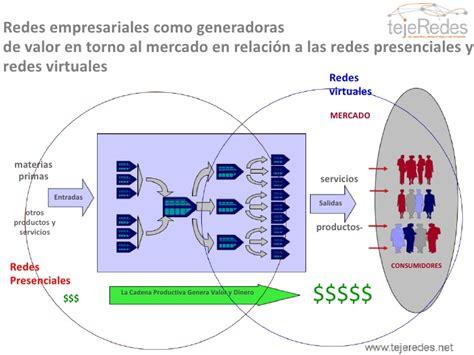 cadena productiva o cluster doc 4 redes en cadenas de valor y clusters