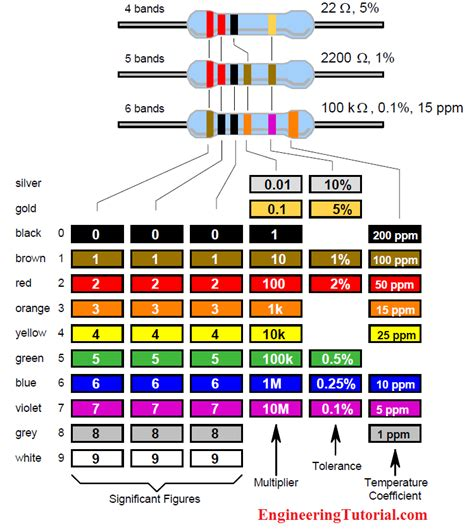 color code resistor 6 band iec labelling for resistors color code engineering tutorial