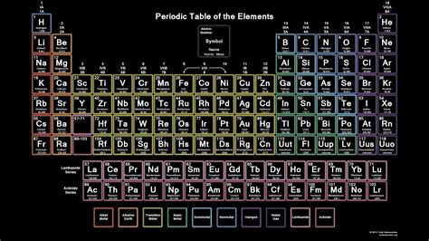 periodic table detailed b the periodic table smithsburg chemistry resource site