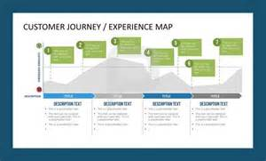 customer journey powerpoint template customer journey experience map customer care