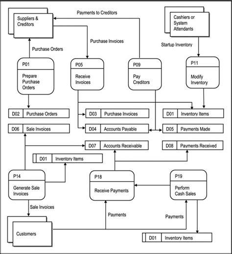 inventory management system dfd diagram inventory management system data flow diagram www